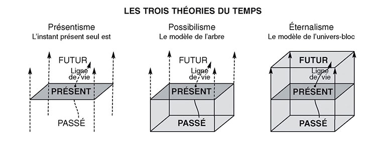 theorie_temps